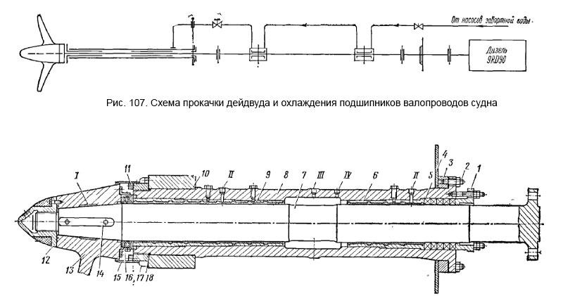 Схема прокачки дейдвуда и охлаждения подшипников валопроводов судна