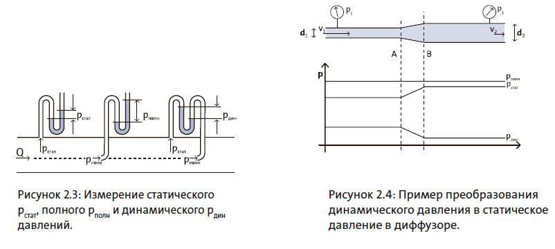 Пример преобразования динамического давления в статическое давление в диффузоре