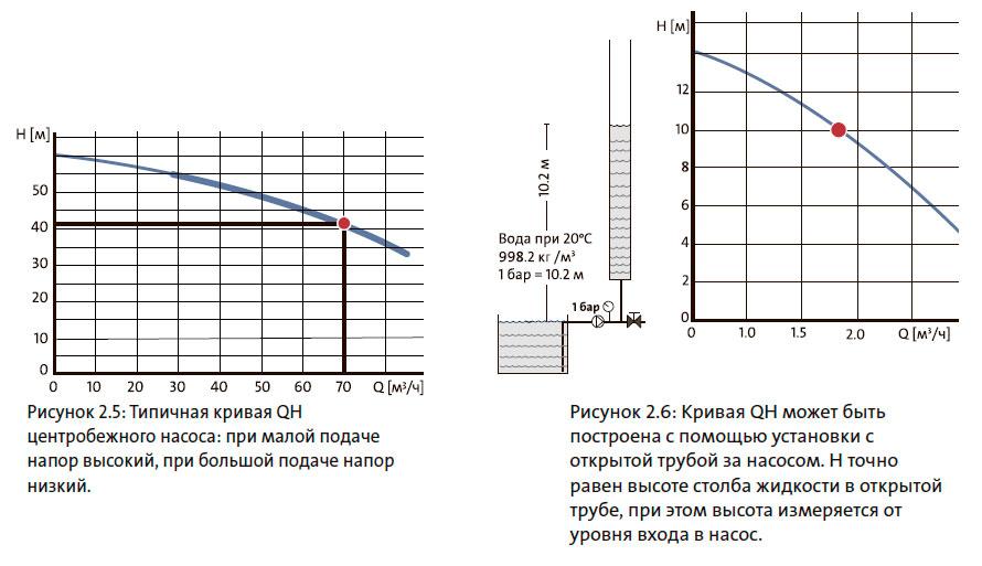 Типичная кривая QH центробежного насоса: при малой подаче напор высокий, при большой подаче напор низкий