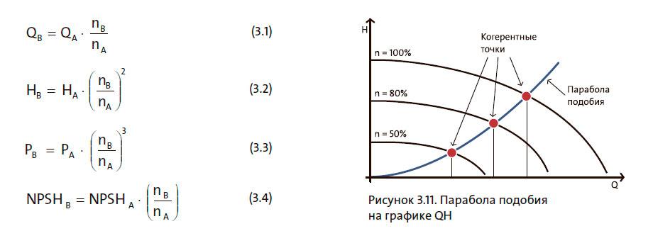 Парабола подобия на графике QH