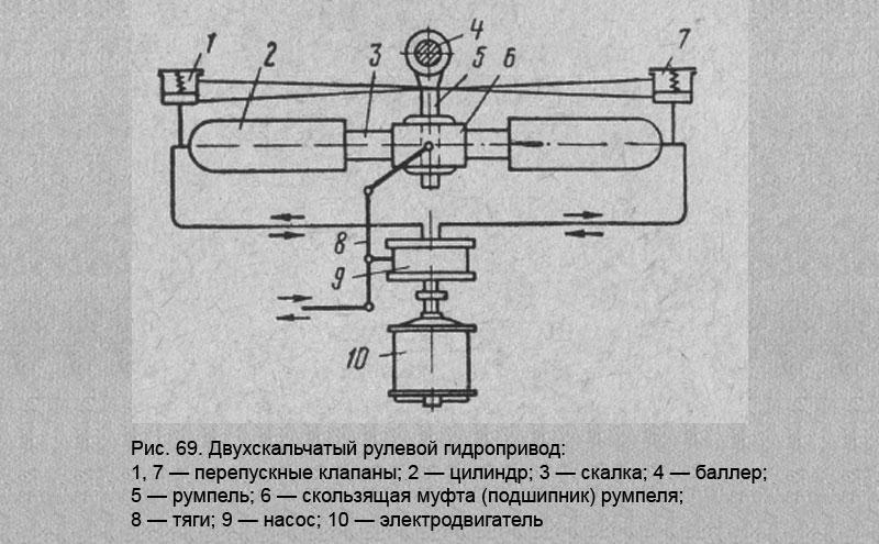 Двухскальчатый рулевой гидропривод