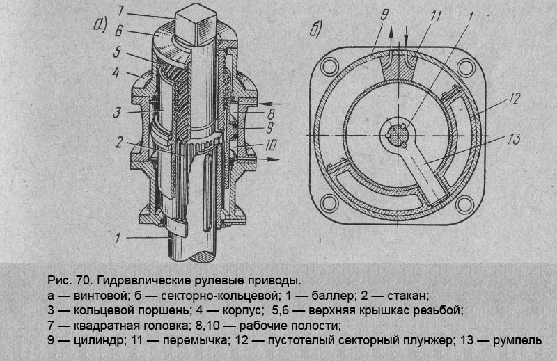 Гидравлические рулевые приводы