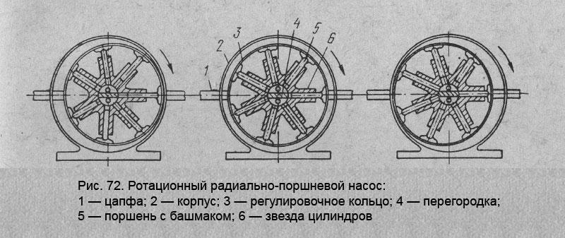 Ротационный радиально-поршневой насос