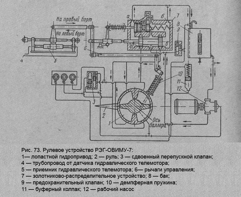 Рулевое устройство РЭГ-ОВИМУ-7