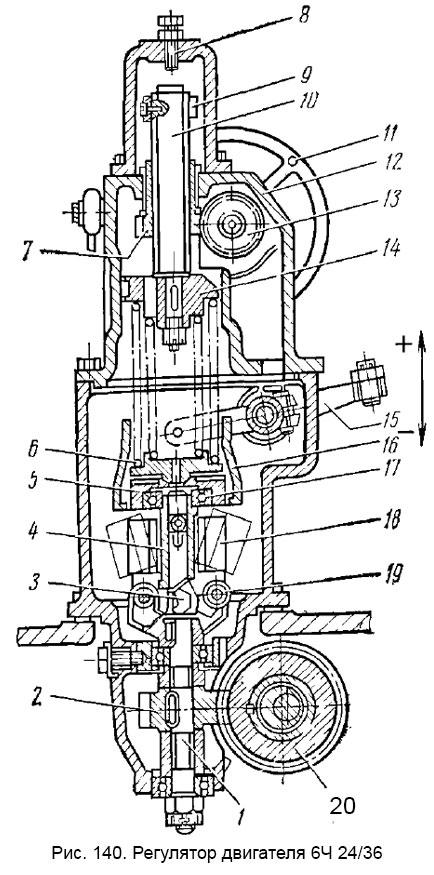 Рис. 140. Регулятор двигателя 6Ч 24/36