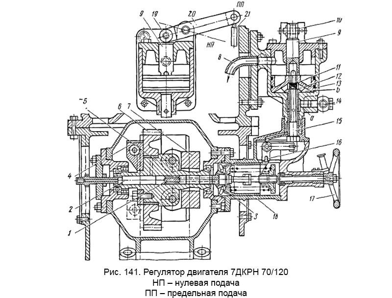Рис. 141. Регулятор двигателя 7ДКРН 70/120