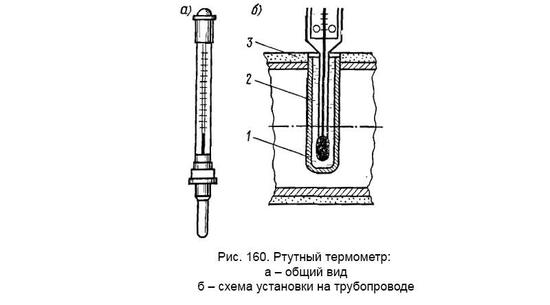 Ртутный термометр: а – общий вид, б – схема установки на трубопроводе
