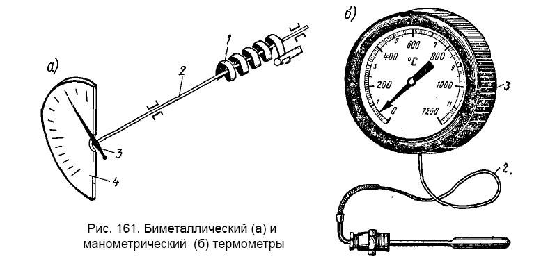 Рис. 161. Биметаллический (а) и манометрический (б) термометры