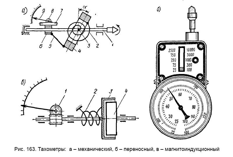 Тахометры: а – механический, б – переносный, в – магнитоиндукционный