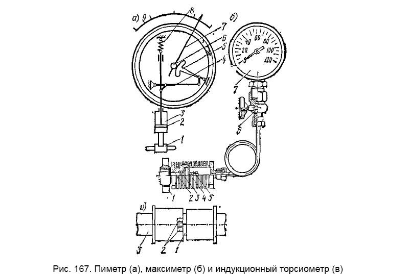 Пиметр (а), максиметр (б) и индукционный торсиометр (в)