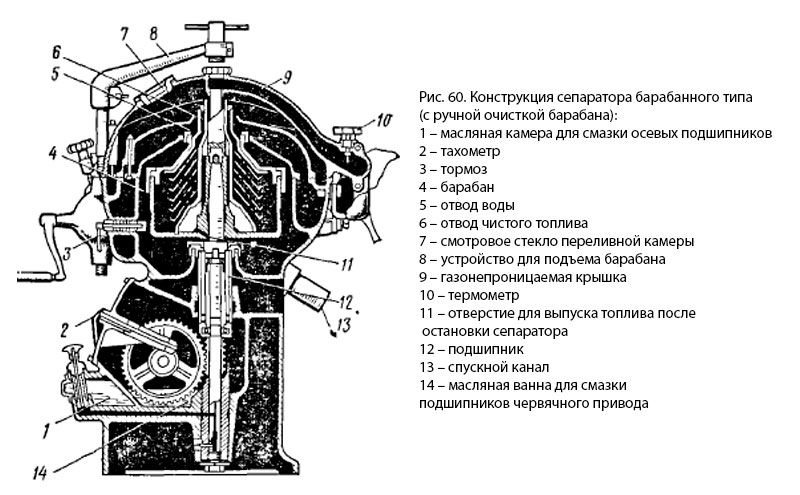ris60 - Устройство сепаратора для дизельного топлива