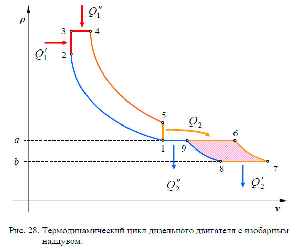 Термодинамический цикл дизельного двигателя с изобарным наддувом.