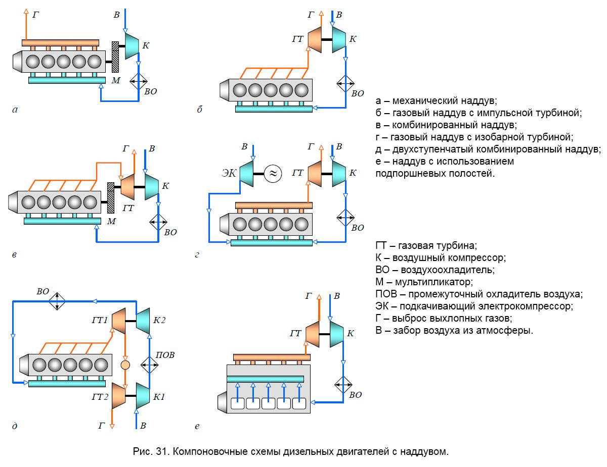 Компоновочные схемы дизельных двигателей с наддувом