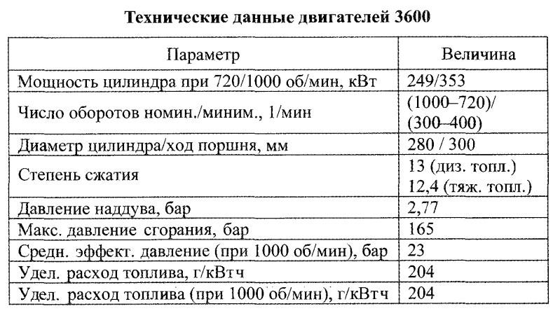 Технические данные двигателей 3600