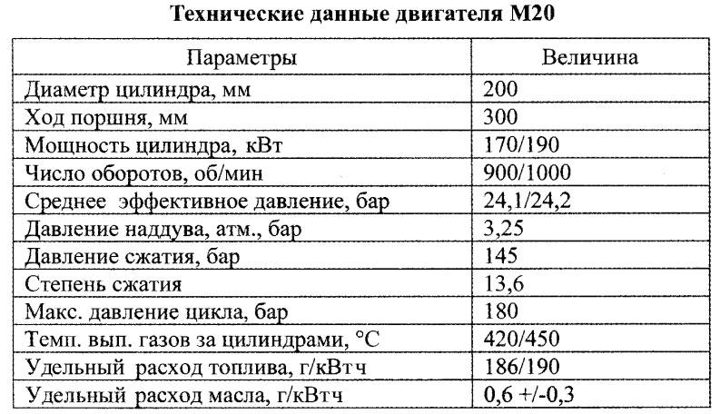 Технические данные двигателя М20