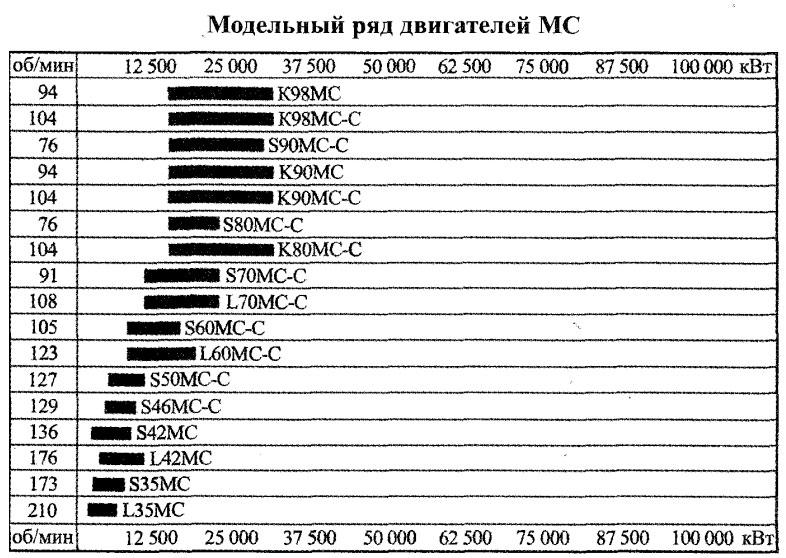 Модельный ряд двигателей МС