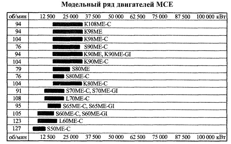 Модельный ряд двигателей MCE