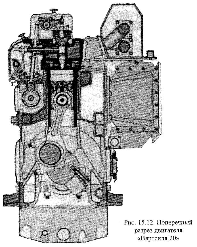 Поперечный разрез двигателя «Вяртсиля 20»
