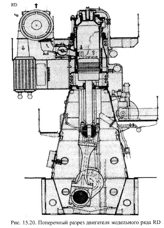 Поперечный разрез двигателя модельного ряда RD