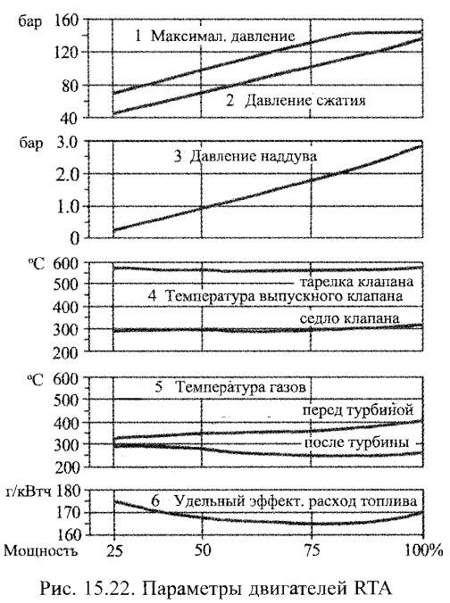 Параметры двигателей RTA