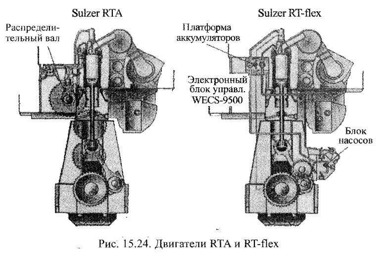 Двигатели RTA и RT-flex