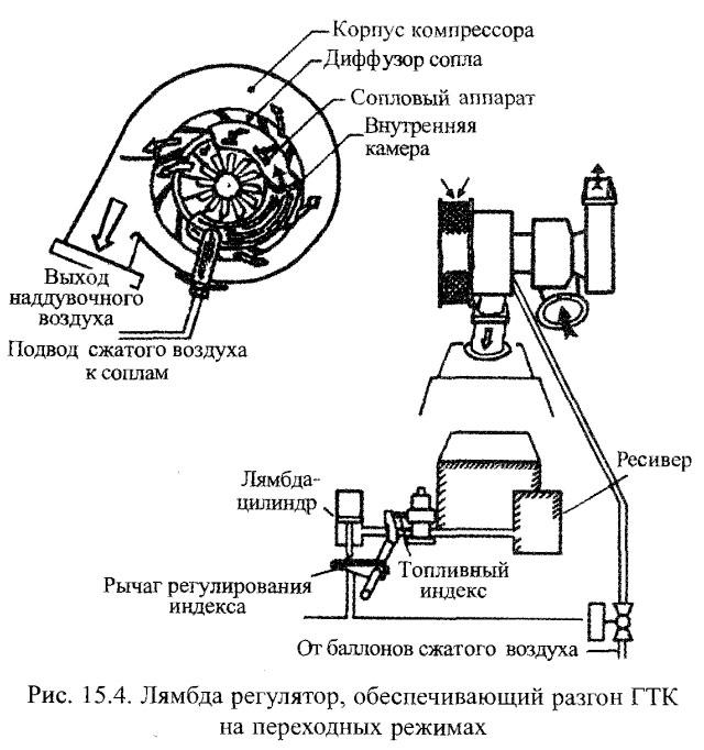Лямбда регулятор, обеспечивающий разгон ГТК на переходных режимах