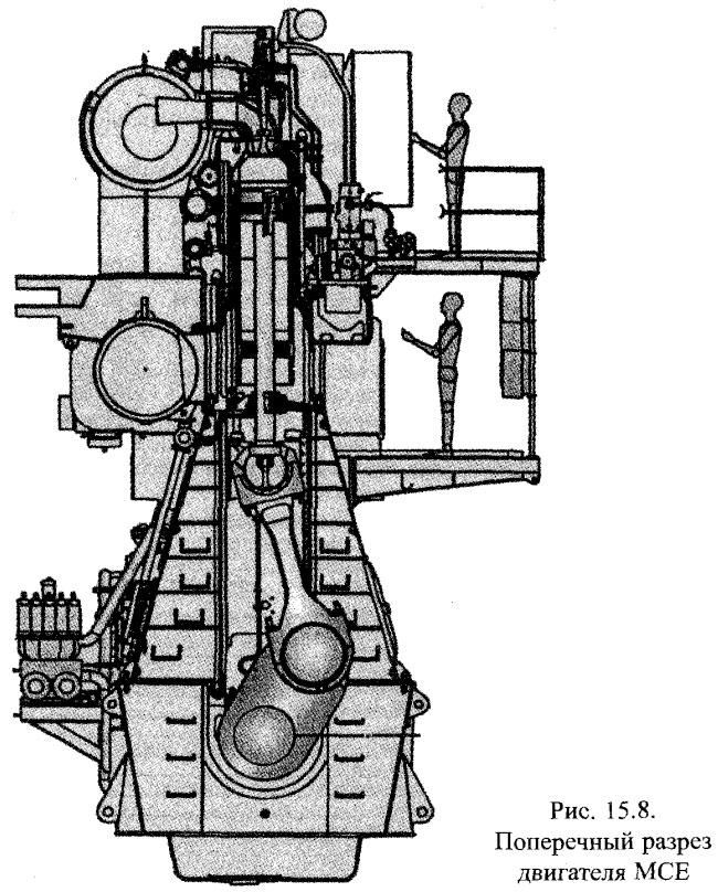 Поперечный разрез двигателя MCE