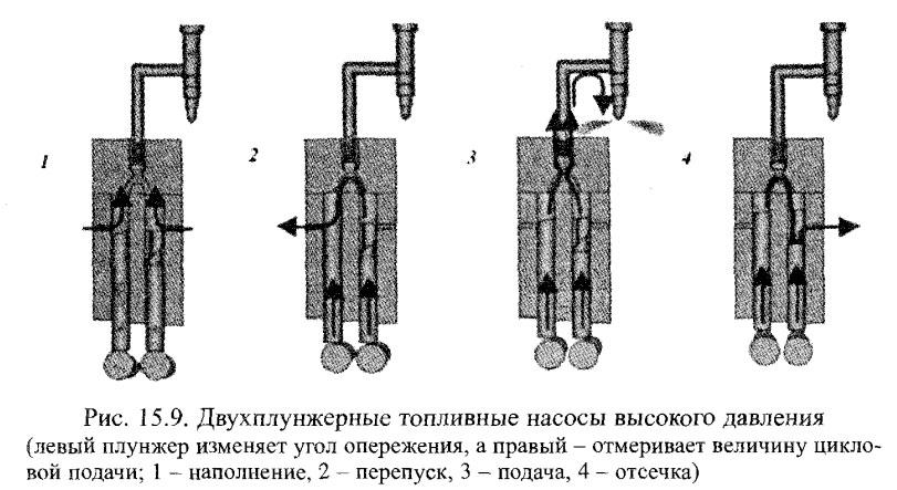 Двухплунжерные топливные насосы высокого давления
