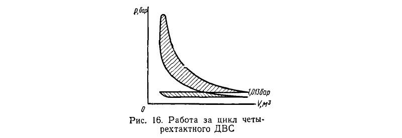 Работа за цикл четырехтактного ДВС