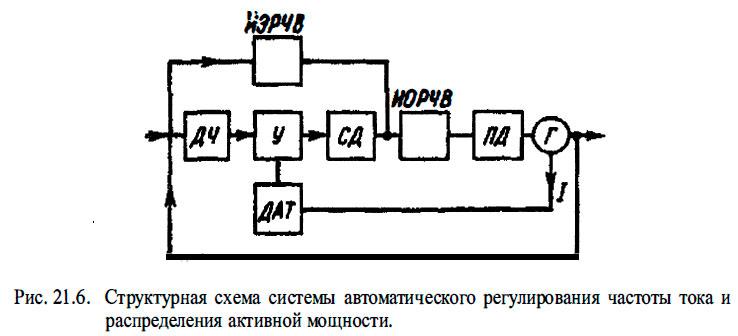 Структурная схема системы автоматического регулирования частоты тока и распределения активной мощности.