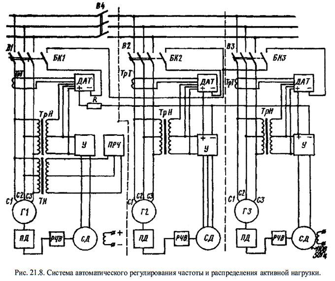 Система автоматического регулирования частоты и распределения активной нагрузки.