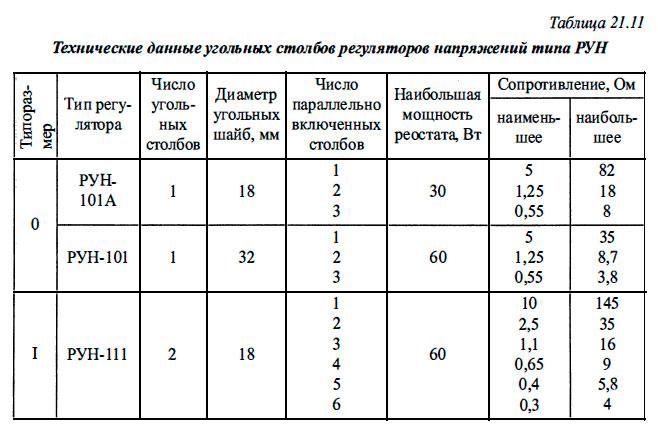 Технические данные угольных столбов регуляторов напряжений типа РУН