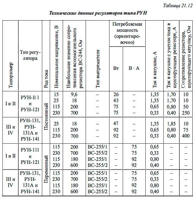 Технические данные регуляторов типа РУН