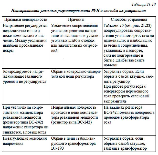 Неисправности угольных регуляторов типа РУН и способы, их устранения