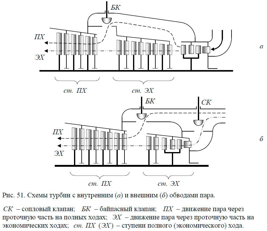Схемы турбин с внутренним (а) и внешним (б) обводами пара
