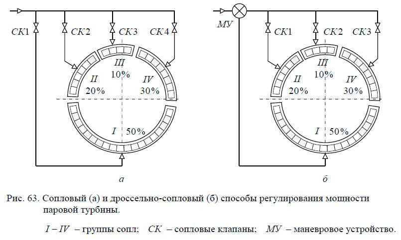 Сопловый (а) и дроссельно-сопловый (б) способы регулирования мощности паровой турбины.