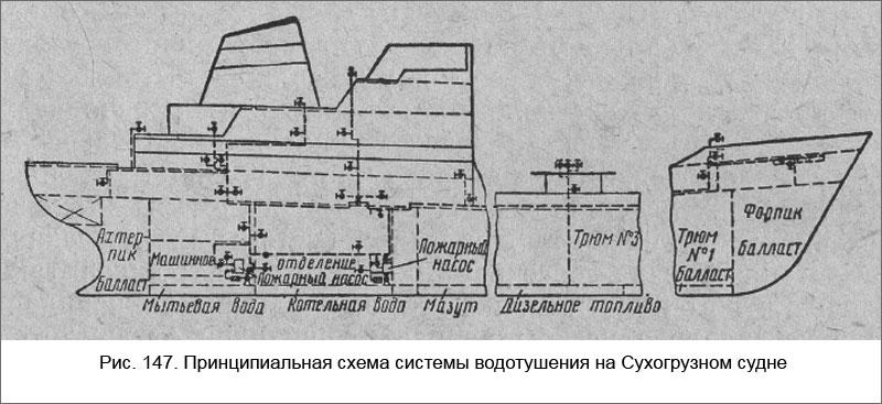 Принципиальная схема системы водотушения на Сухогрузном судне