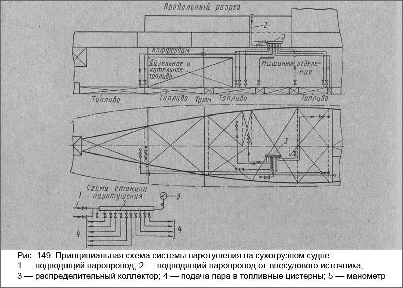Принципиальная схема системы паротушения на сухогрузном судне