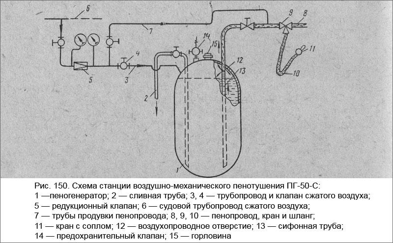 Схема станции воздушно-механического пенотушения ПГ-50-С