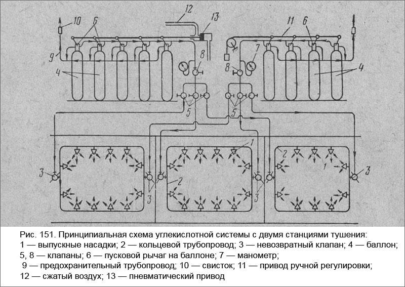 Принципиальная схема углекислотной системы с двумя станциями тушения